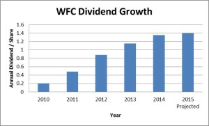 WFC Dividend Growth
