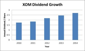 XOM Dividend Growth