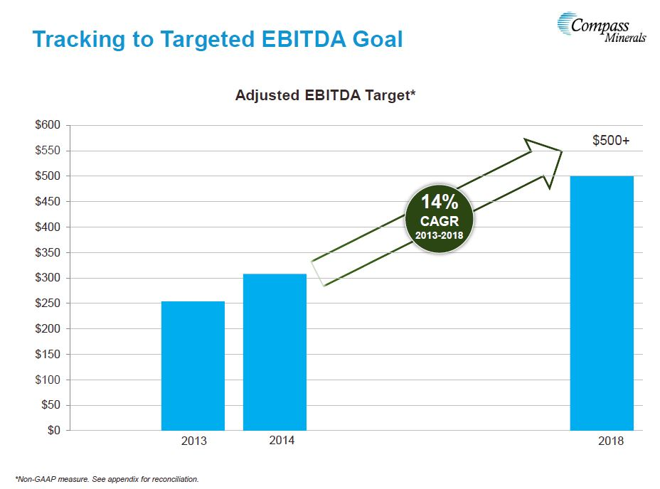 Compass Minerals International EBITDA Target