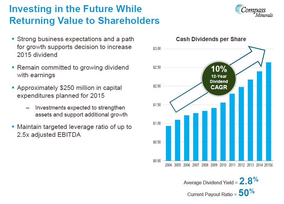 Compass Minerals International Dividend Growth