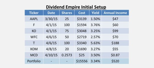 Dividend Growth Stock Portfolio