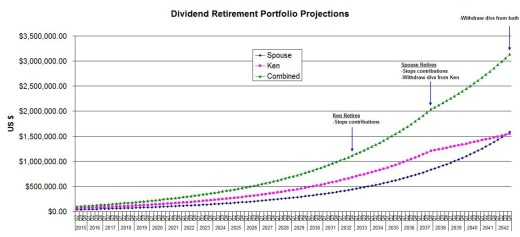 Dividend retirement portfolio projections