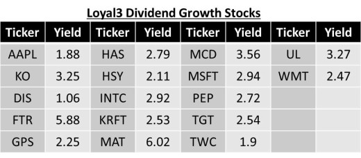 Loyal3 Dividend Growth Stocks
