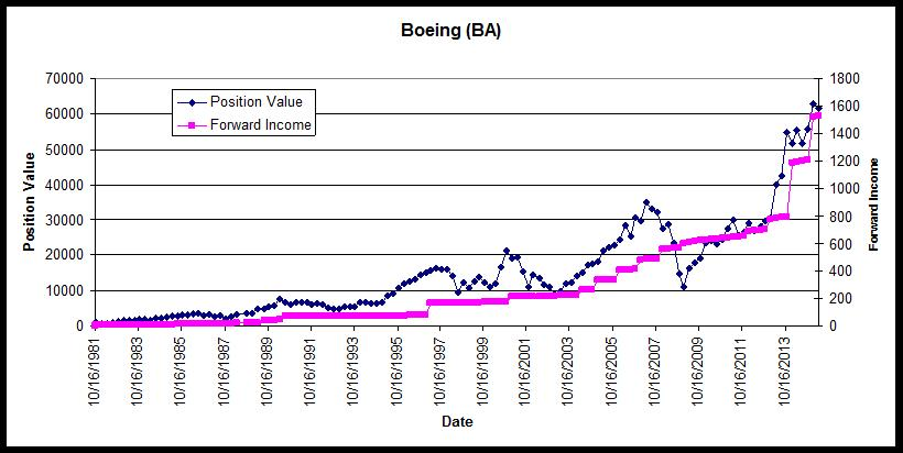 Boeing Position Value and Income