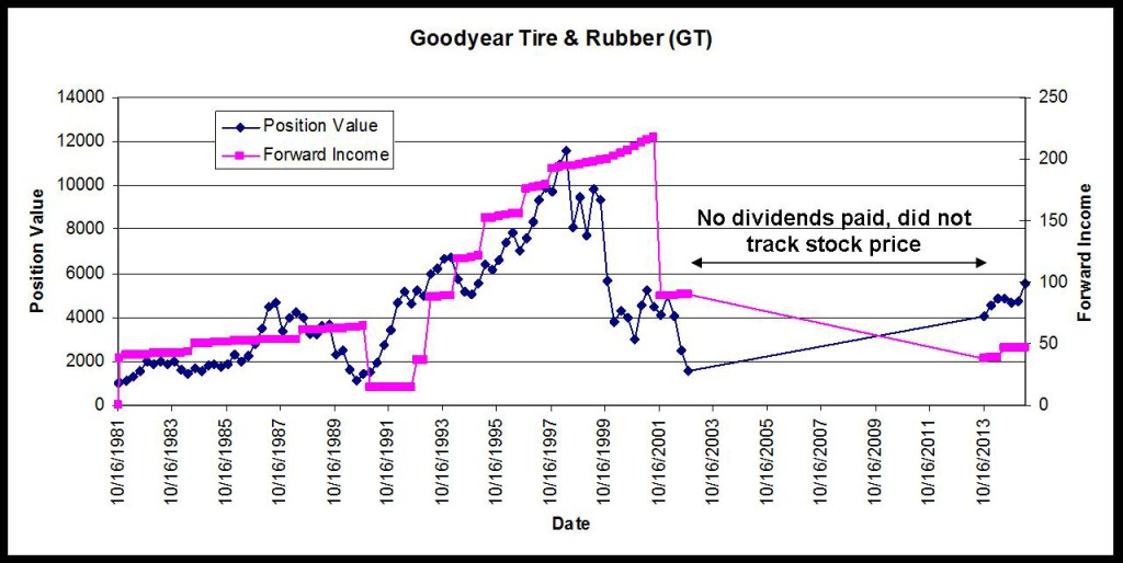 Goodyear Tire Position Value and Income