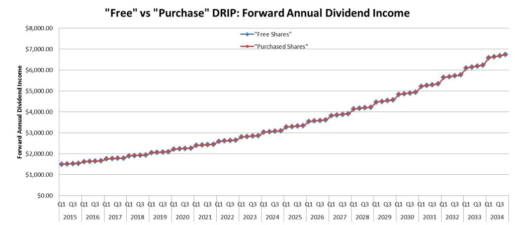 Dividend Reinvestment Accounting Methods - Dividend Income