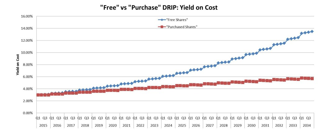 Dividend Reinvestment Accounting Methods - Yield on Cost