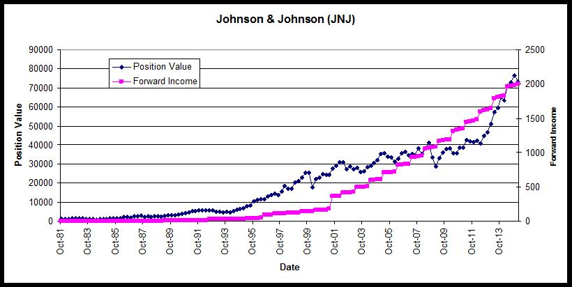 Johnson Johnson Position Value and Income