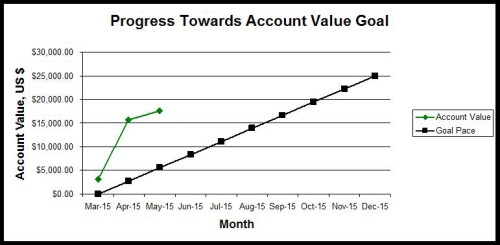 May 2015 Empire Progress Towards Account Value Goal