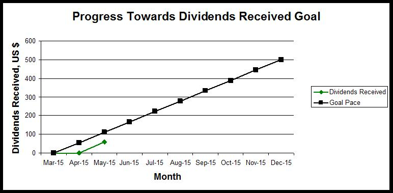 May 2015 Empire Progress Towards Dividends Received Goal