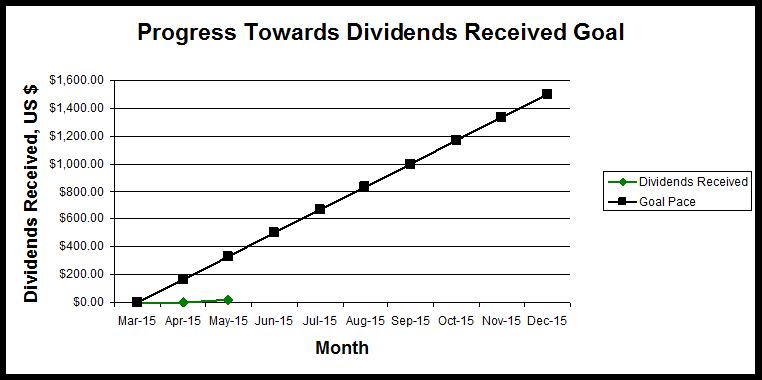 dividend retirement portfolio dividend progress