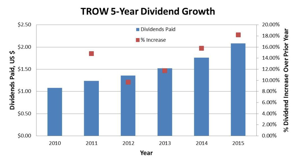 TROW Dividend Growth