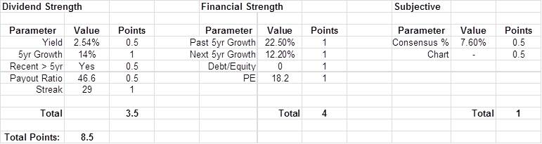 TROW Dividend Growth Stock Ranking