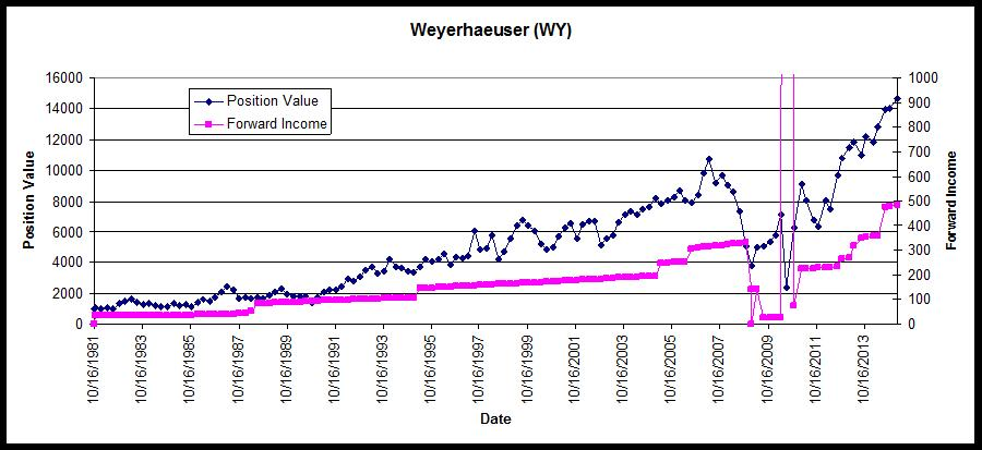Weyerhaeuser Position Value and Income