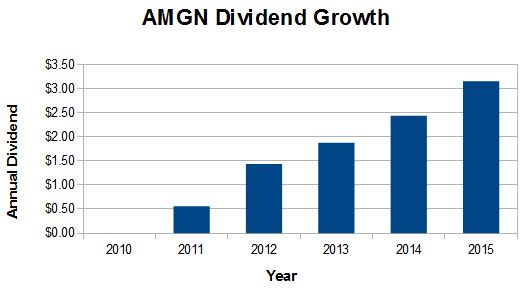 AMGN Dividend Growth