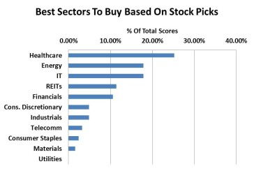 Best Stock Sectors To Buy Based On Stock Picks