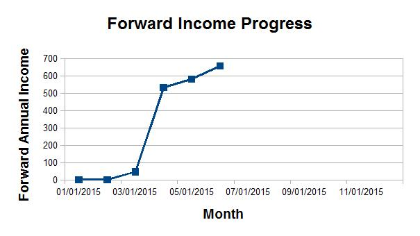 Forward Dividend Income Progress