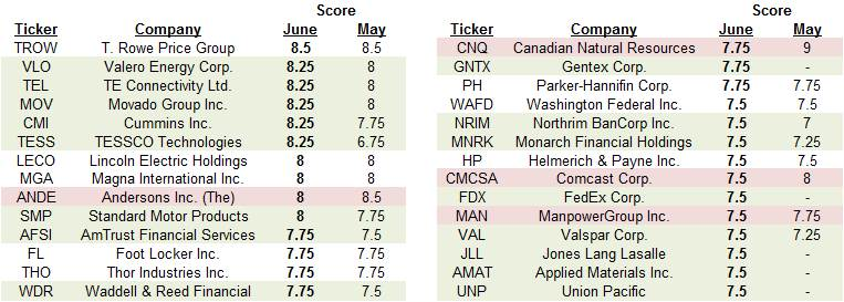 June 2015 Dividend Growth Stock Rankings - CCC