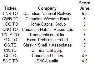 June 2015 Dividend Growth Stock Rankings - Canadian