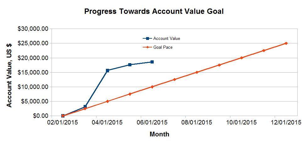 Progress Towards Account Value Goal