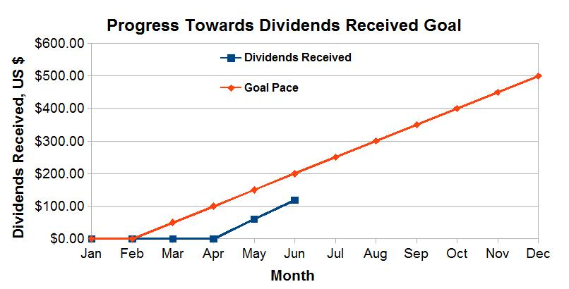 Progress Towards Dividends Received Goal