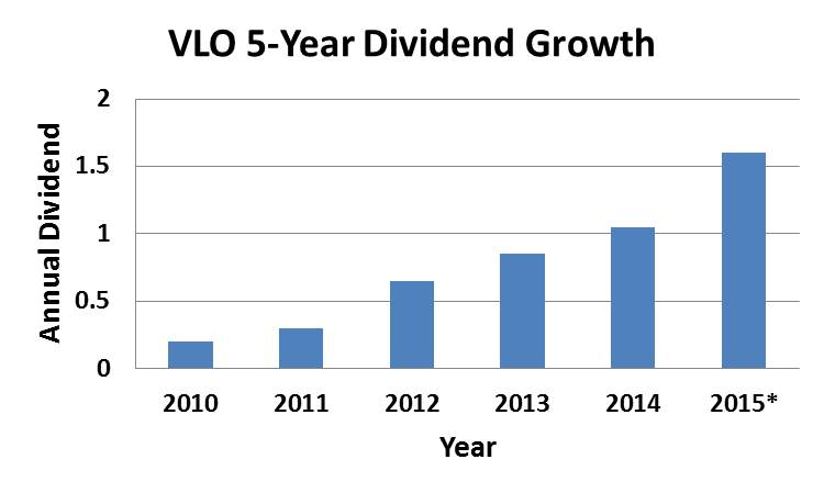 VLO Dividend Growth
