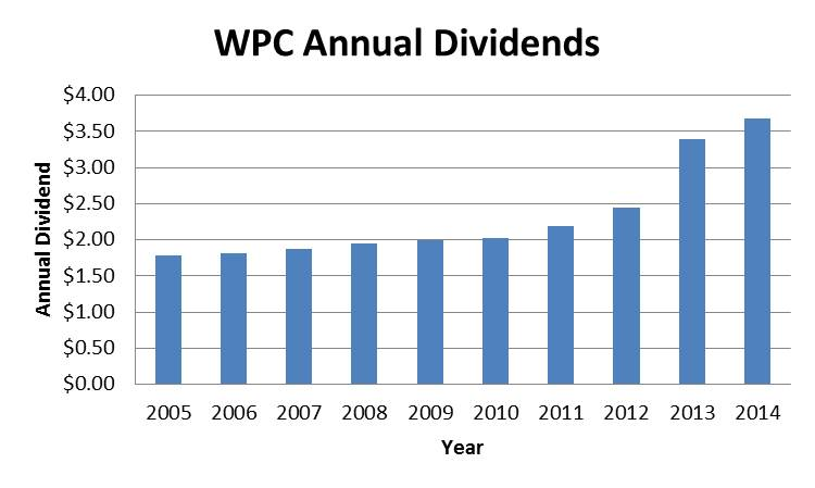 WPC Dividend Growth