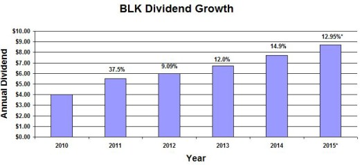 BLK Dividend Growth