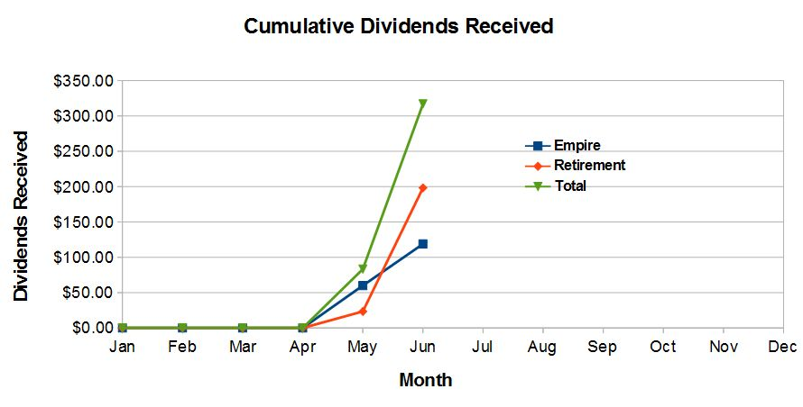 Cumulative Dividends Received