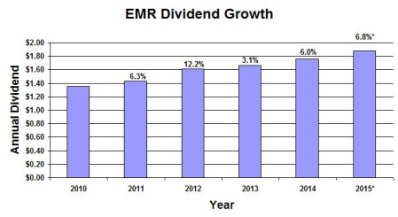 EMR Dividend Growth