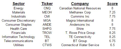 July Top Dividend Growth Stocks by Sector
