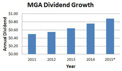 MGA Dividend Growth
