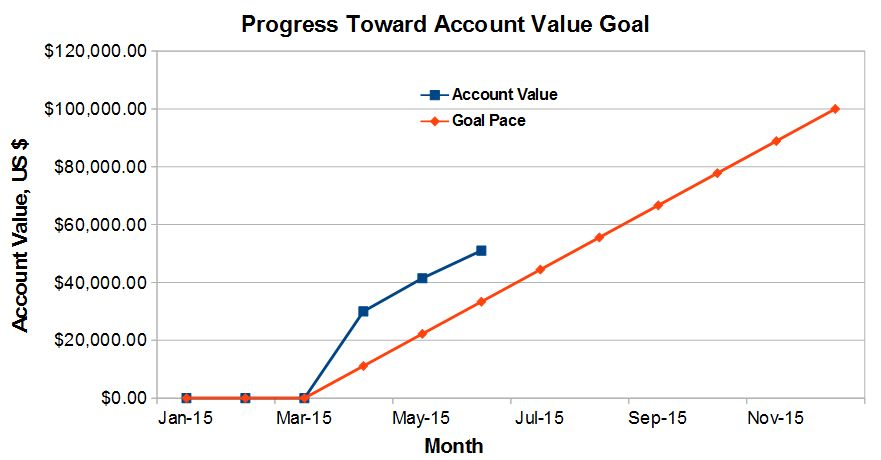 Progress Towards Account Value Goal - Retirement
