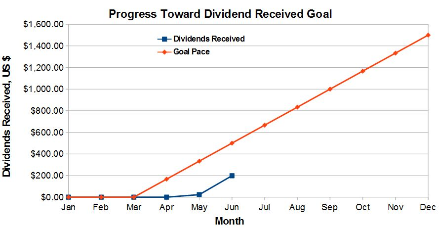Progress Towards Dividends Received Goal - Retirement