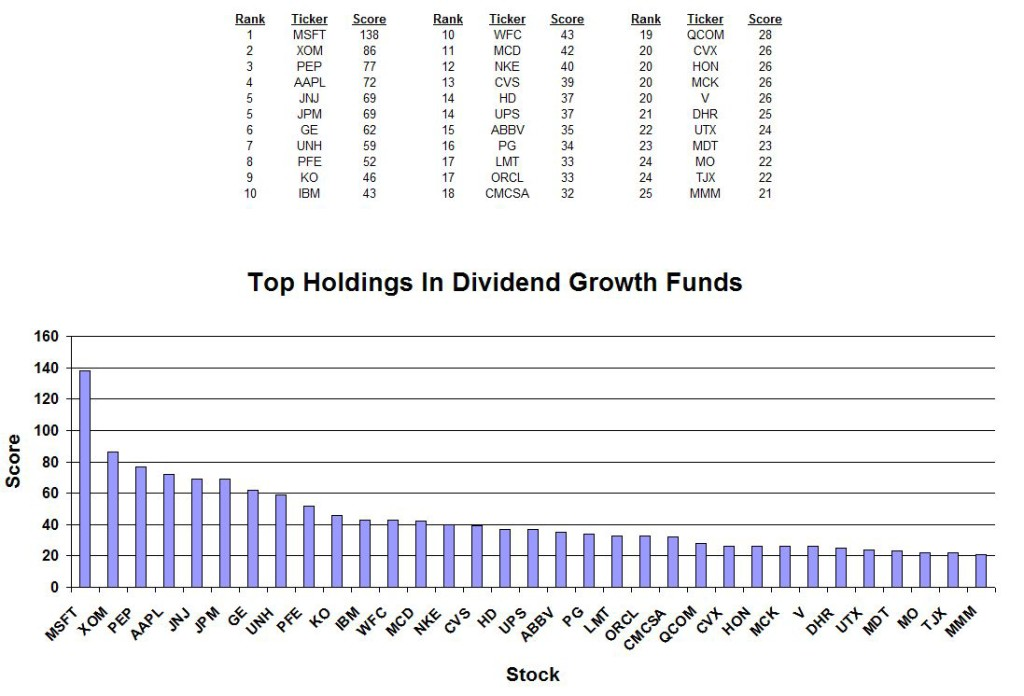 Best Holdings in Dividend Growth Stock Funds