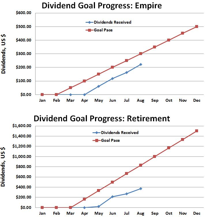 Dividend Income Goal Progress