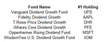 Largest Holdings In Dividend Growth Stock Funds