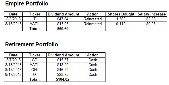 Dividend Payment Table