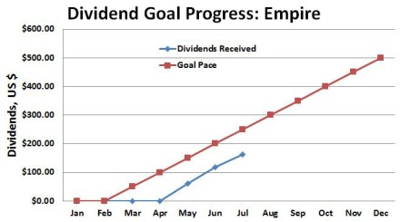 Dividend Empire Portfolio Dividend Progress