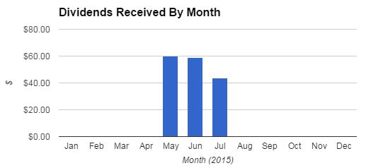 Dividend Empire Portfolio Dividends By Month