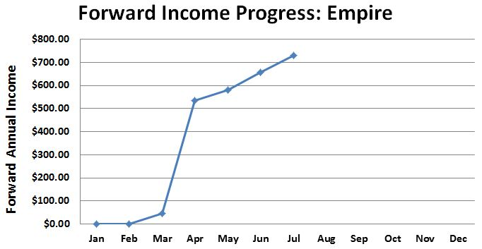 Dividend Empire Portfolio Forward Income Progress