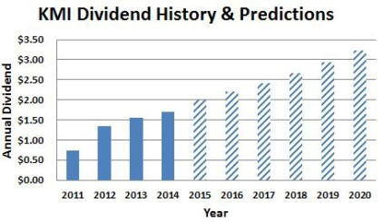 KMI Dividend History and Predictions