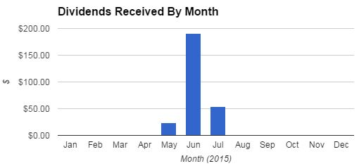 Dividend Retirement Portfolio Dividends By Month