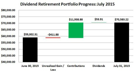 Dividend Retirement Portfolio Progress