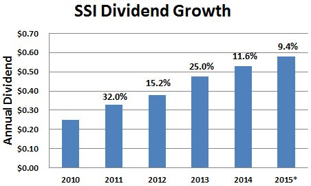 SSI Dividend Growth