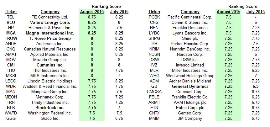 August 2015 Dividend Stock Ranking Results and Buy List - Dividend