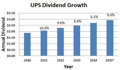 UPS Dividend Growth