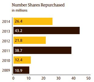UPS Shares Repurchased