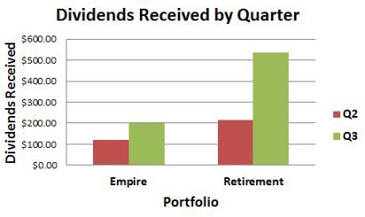 Dividend Income by Quarter