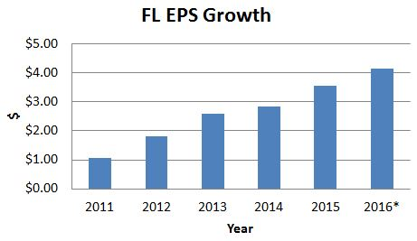 FL EPS Growth